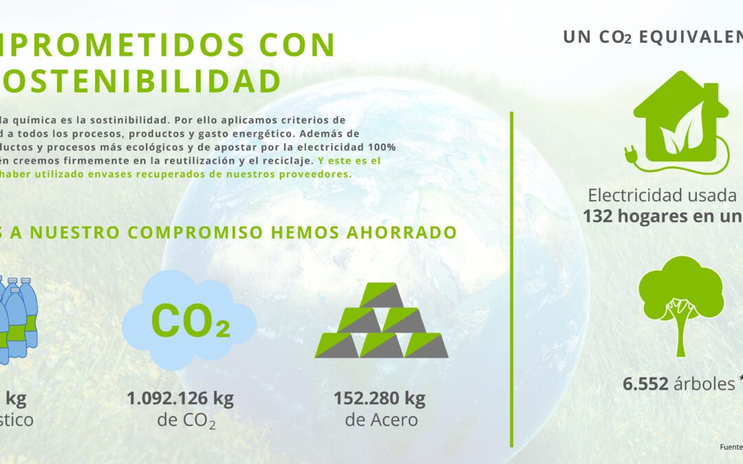 Más de 1000 toneladas ahorradas por la apuesta por la sostenibilidad