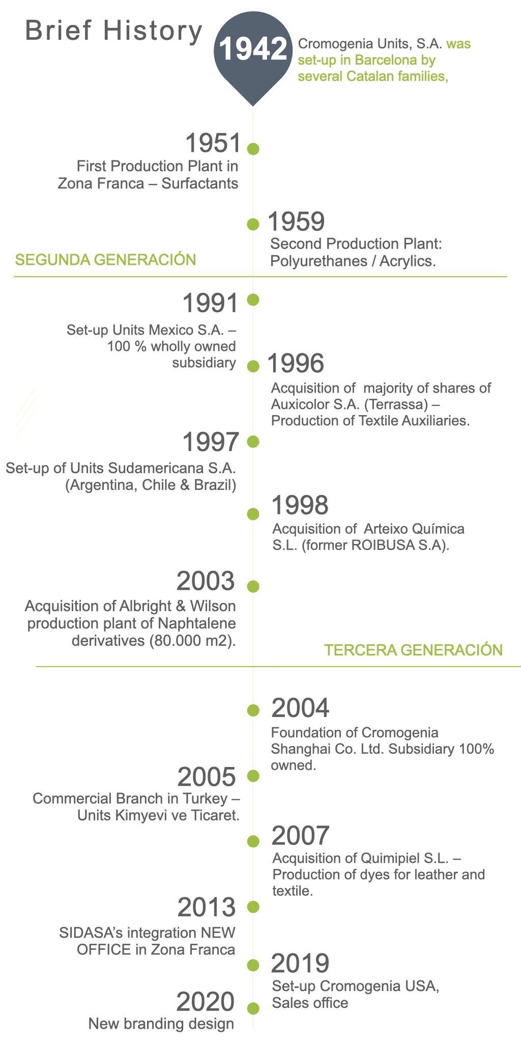 history cromogenia